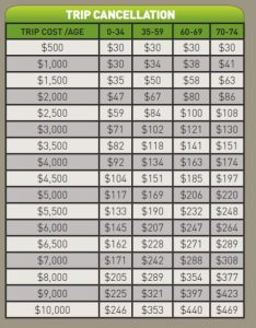 Rates for Trip Cancellation